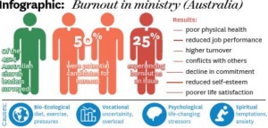 Recent research on potential for burnout among ministry staff.